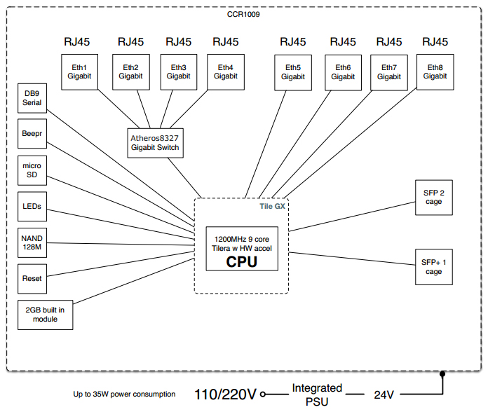 CCR1009 Block Diagram