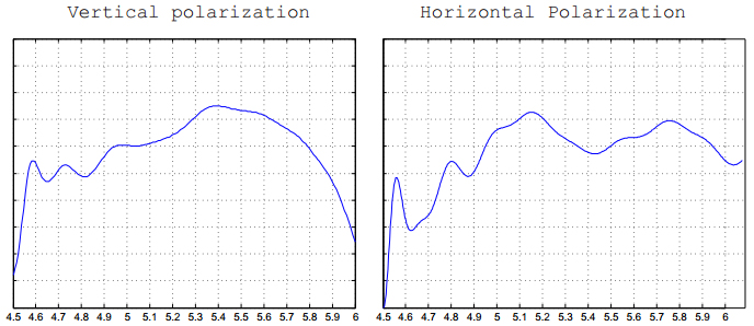 Vertical and Horizontal Polarization Antenna Patterns