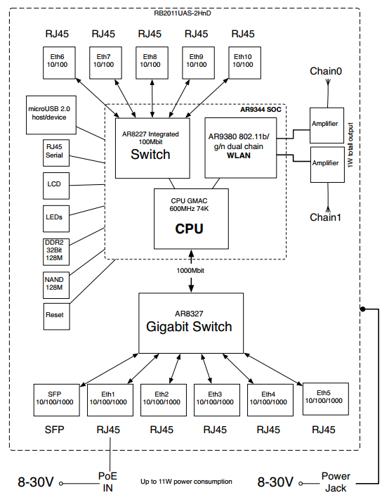 RB2011UiAS-2HnD-IN Block Diagram